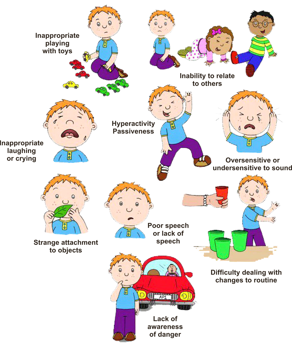 Sign of Autism Spectrum Disorder (ASD)