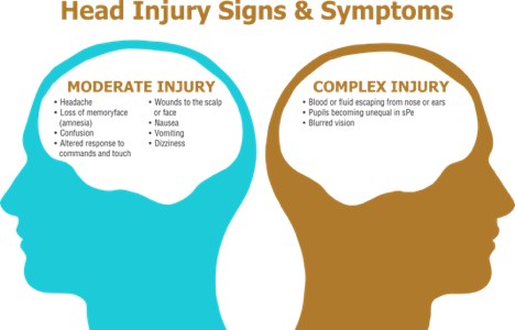 Head Injury Signs & Symptoms